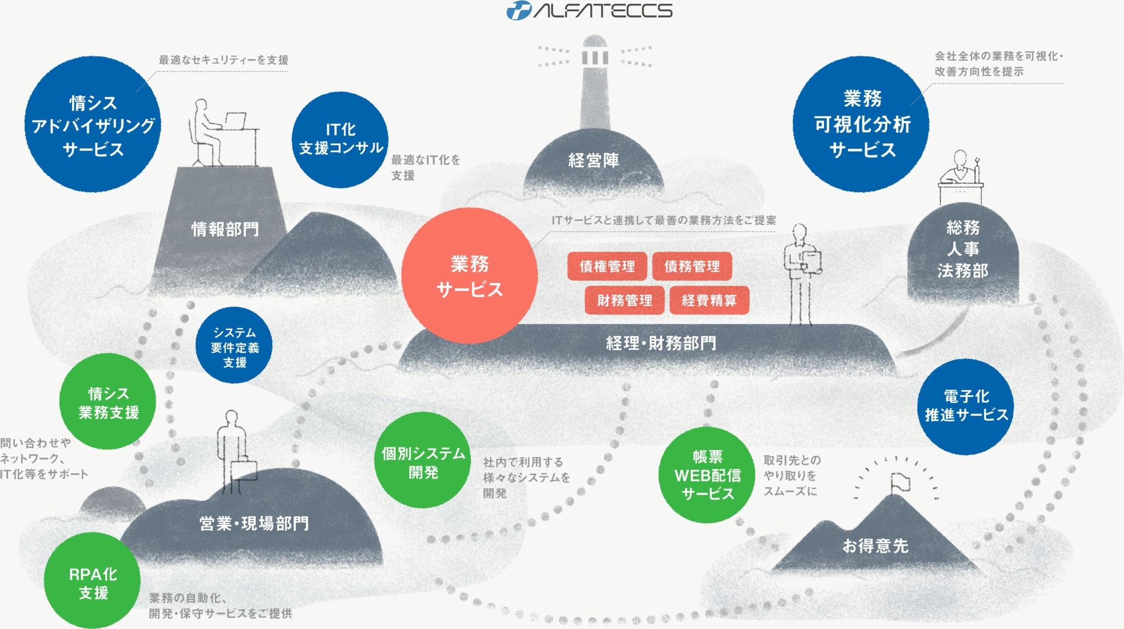 経理・人事・総務・情報システム業務